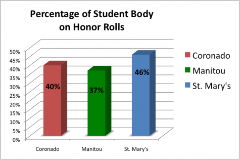 Editorial: Honor Roll Analysis Reveals Average Statistics, but Causes Aren't Obvious