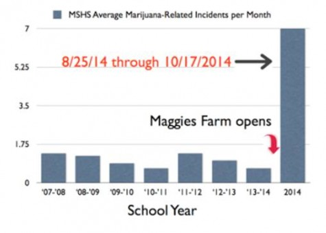 The graph, which was posted the evening of Tuesday, October 21 to the Manitou Springs School District Parents' Facebook page, asserted a correlation between the opening of retail marijuana outlet Maggie's Farm and the increase in marijuana incidents at the high school, although Principal Glenn Hard and Assistant Principal Jesse Hull do not claim that there is a correlation between the two.