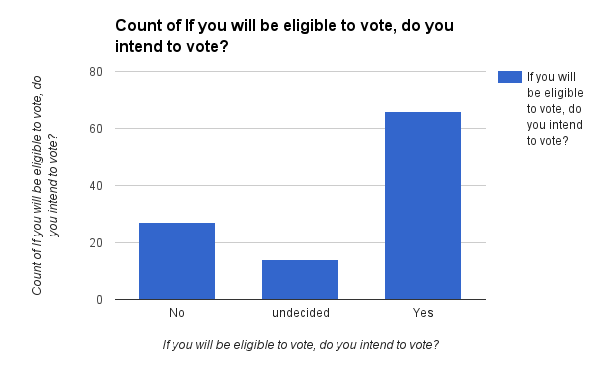 intent+to+vote