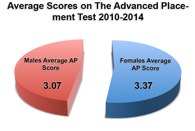 Average Scores on The Advanced Placement Test 2013-2014. The average scores over five years for boys and girls are 3.07 and 3.37.